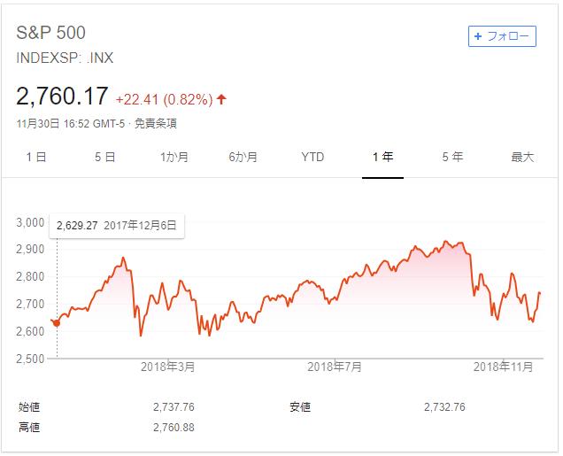 sp500の1年間の推移