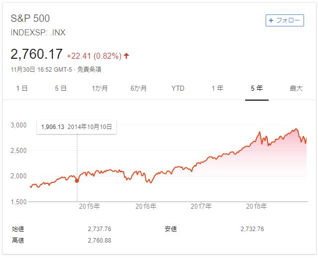 sp500の5年間の推移